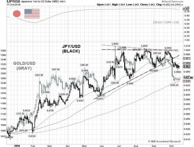 JPY/USD Gold Correlation