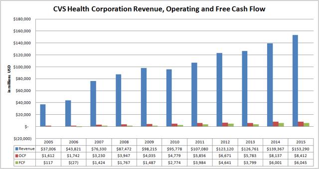 CVS Health Corporation (<a href=