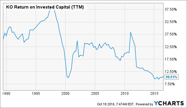 KO Return on Invested Capital (<a href=