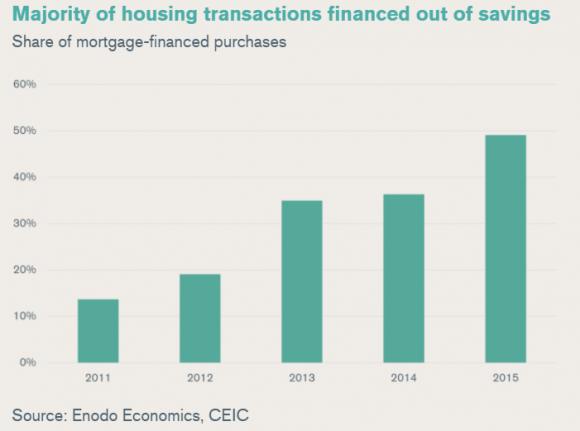 enodo-mortgage-buys