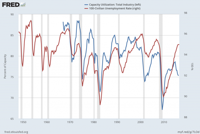 Capacity Utilization and the Unemployment Rate