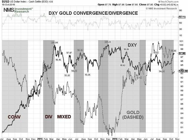 DXY Gold Convergence/Divergence