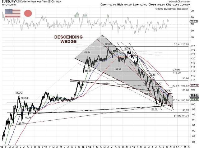 USD/JPY Technical Chart