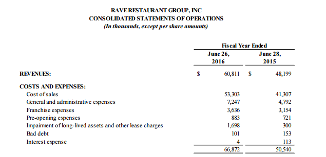 Rave Consolidated Statements of Operations