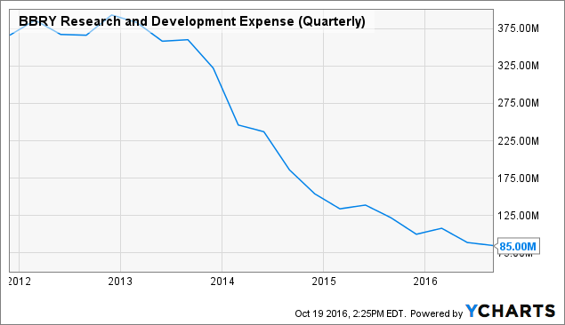 BBRY Research and Development Expense (Quarterly) Chart