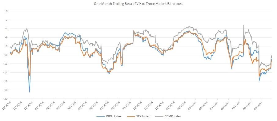 Using VIX In A Stock Portfolio - REX VolMAXX Long VIX Weekly
