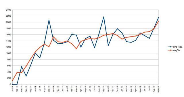 Portfolio Monthly Cash Flow