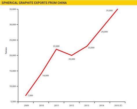 China SG growth