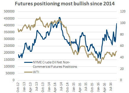 Commercials in Oil Futures