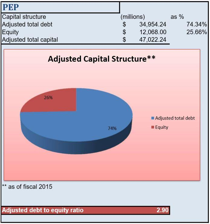 coca cola debt to equity ratio 2018