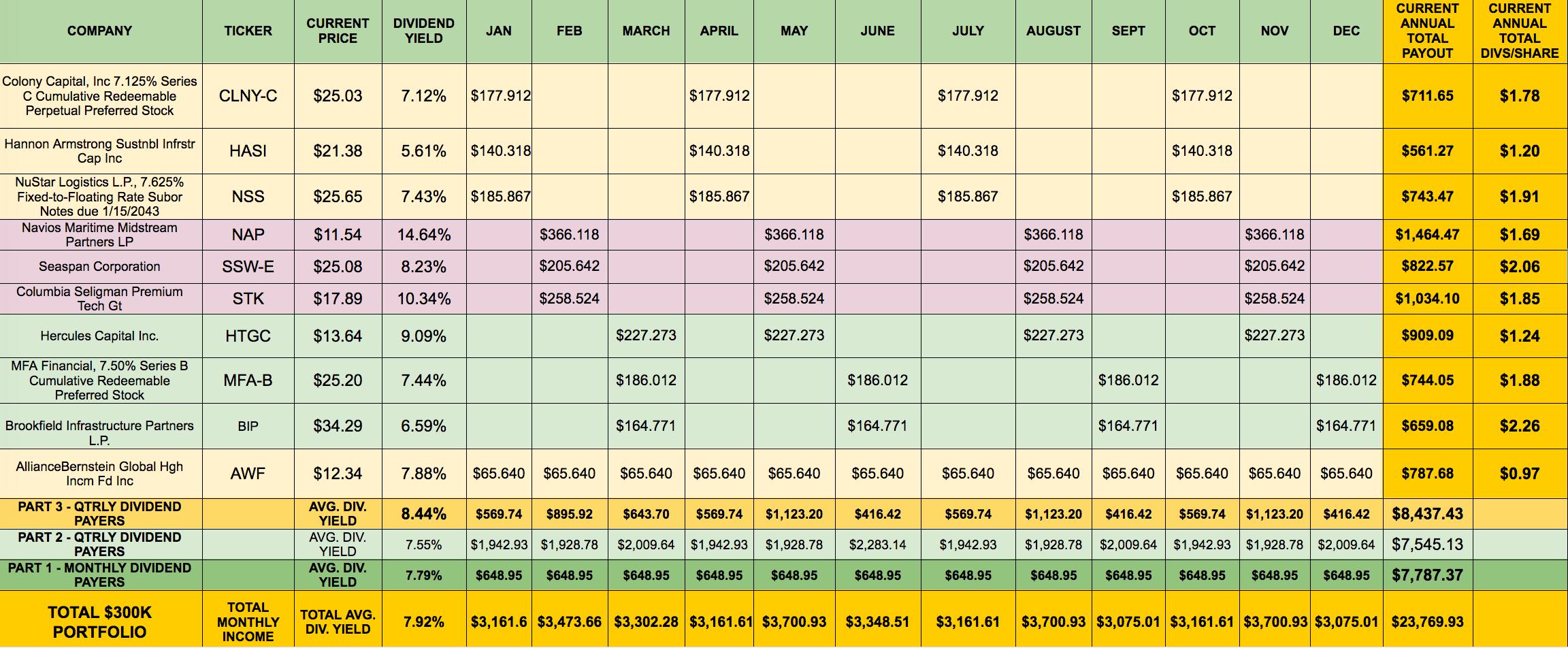 Building A Monthly High-Dividend Stock Portfolio Calendar - Part 3