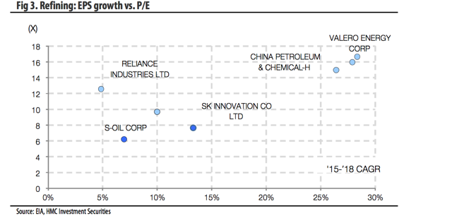 Fig. 3 EPS growth vs. P/E