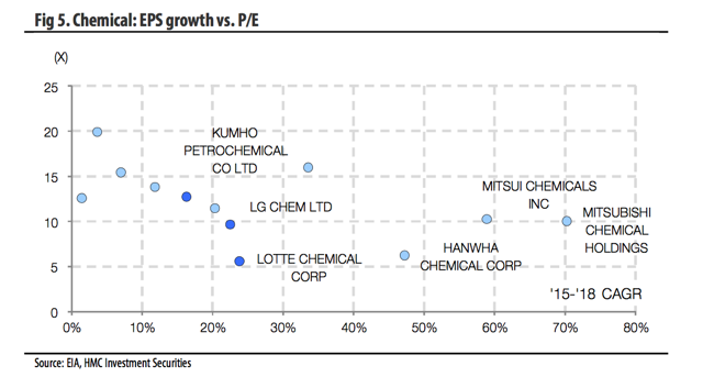 Fig. 5 Chemical: EPS growth vs. P/E