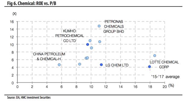 Fig 6. Chemical: ROE vs. P/B