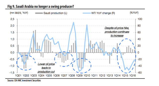 Fig 9. Saudi Arabia no longer a swing producer?