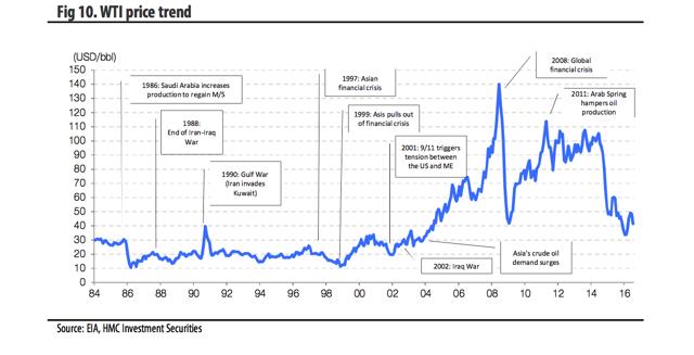 Fig 10. WTI price trend