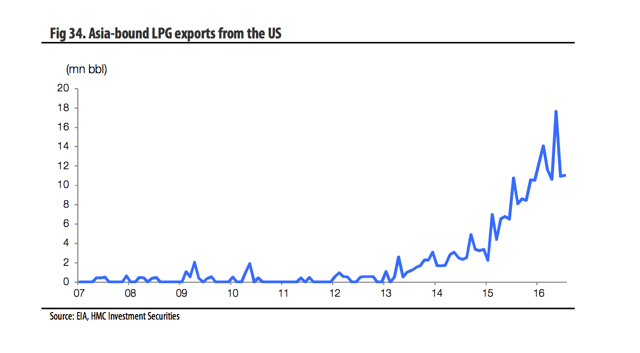 Fig 34. Asia-bound LPG exports from the US