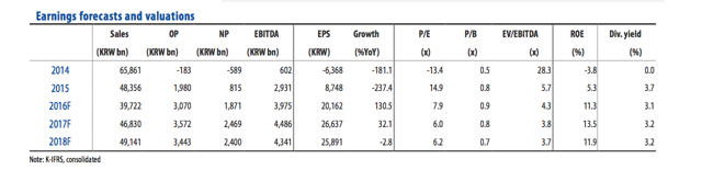 Earnings forecasts and valuations