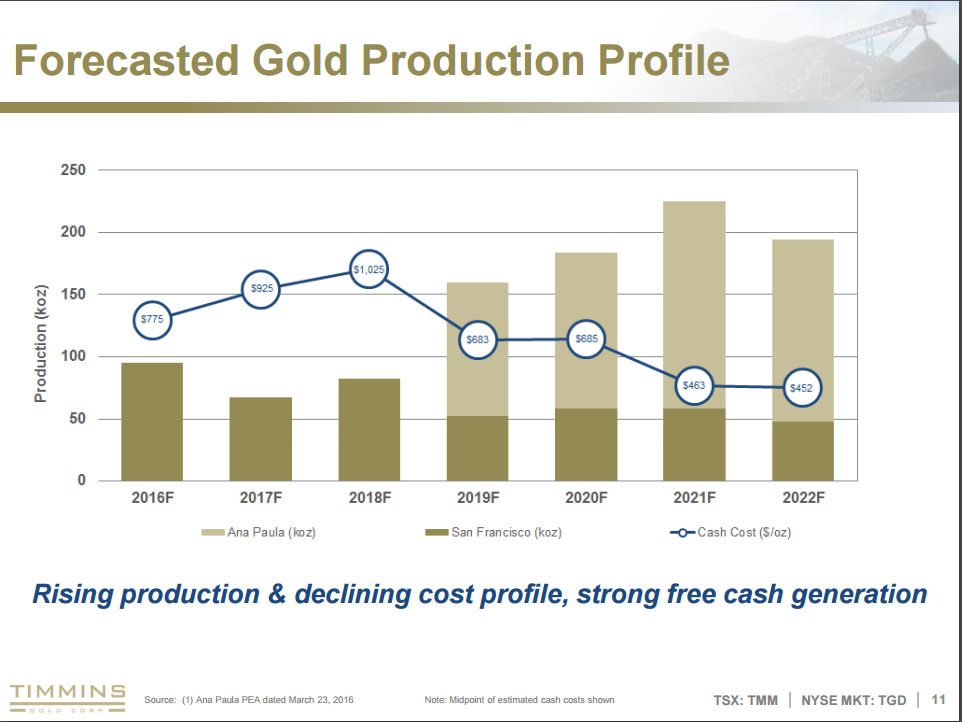 Source Timmins Gold Corporate Presentation