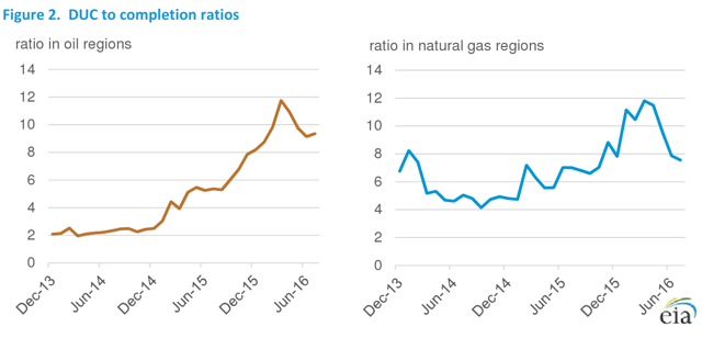 DUC to completion ratios over time in oil- and natural gas-focused regions