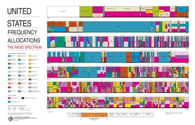 U.S. Spectrum Chart