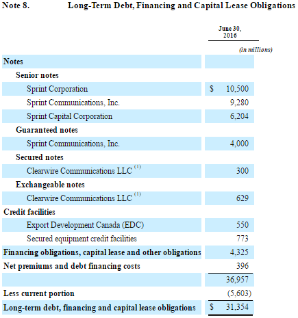 Sprint Debt Maturities