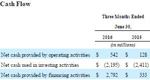 Sprint Cash Flows