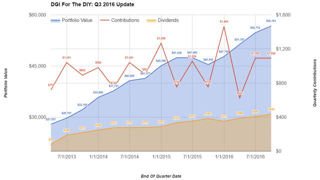 DGI For DIY: Q3 2016 Update