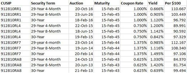30-year TIPS auctions