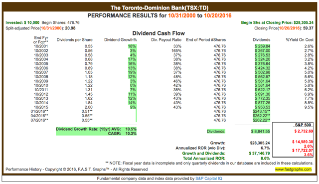 TD returns compared to S&P 500 returns since 2000