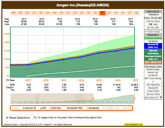 Amgen example - consistent earnings growth leads to consistent dividend growth