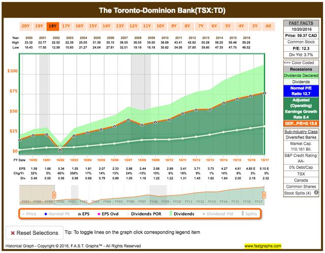 TD bank historical earnings