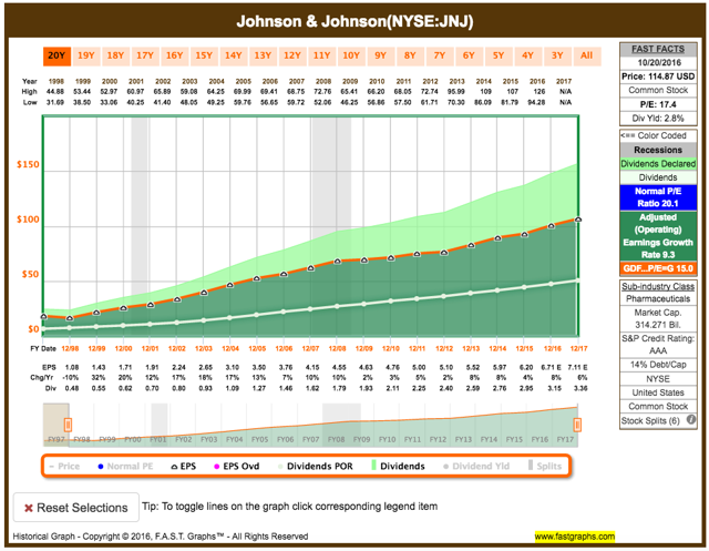 JNJ earns stable earnings
