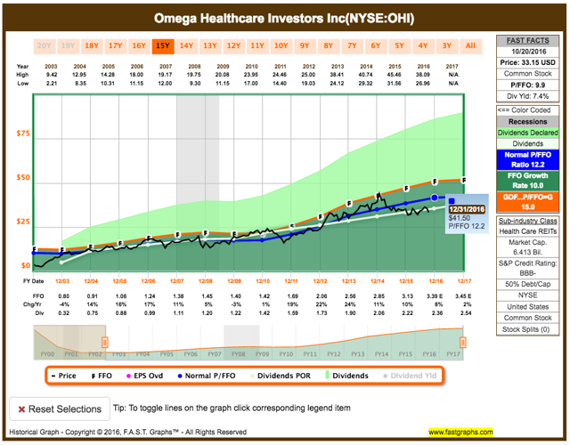 Omega Healthcare is a lower quality REIT