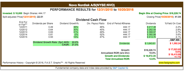 NVO beat the market in the 5-year period