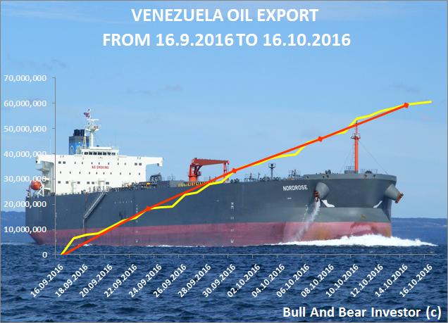Venezuela oil exports from 16 September to 16 October