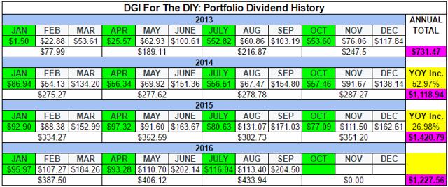 DGI For The DIY: Dividend Progress
