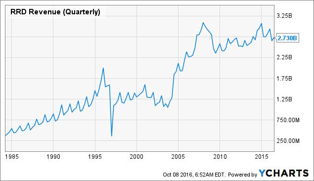 RRD Revenue (Quarterly) Chart