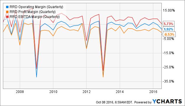RRD Operating Margin (Quarterly) Chart