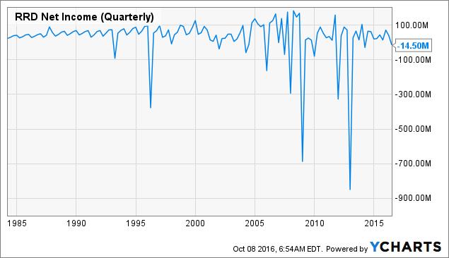 RRD Net Income (Quarterly) Chart