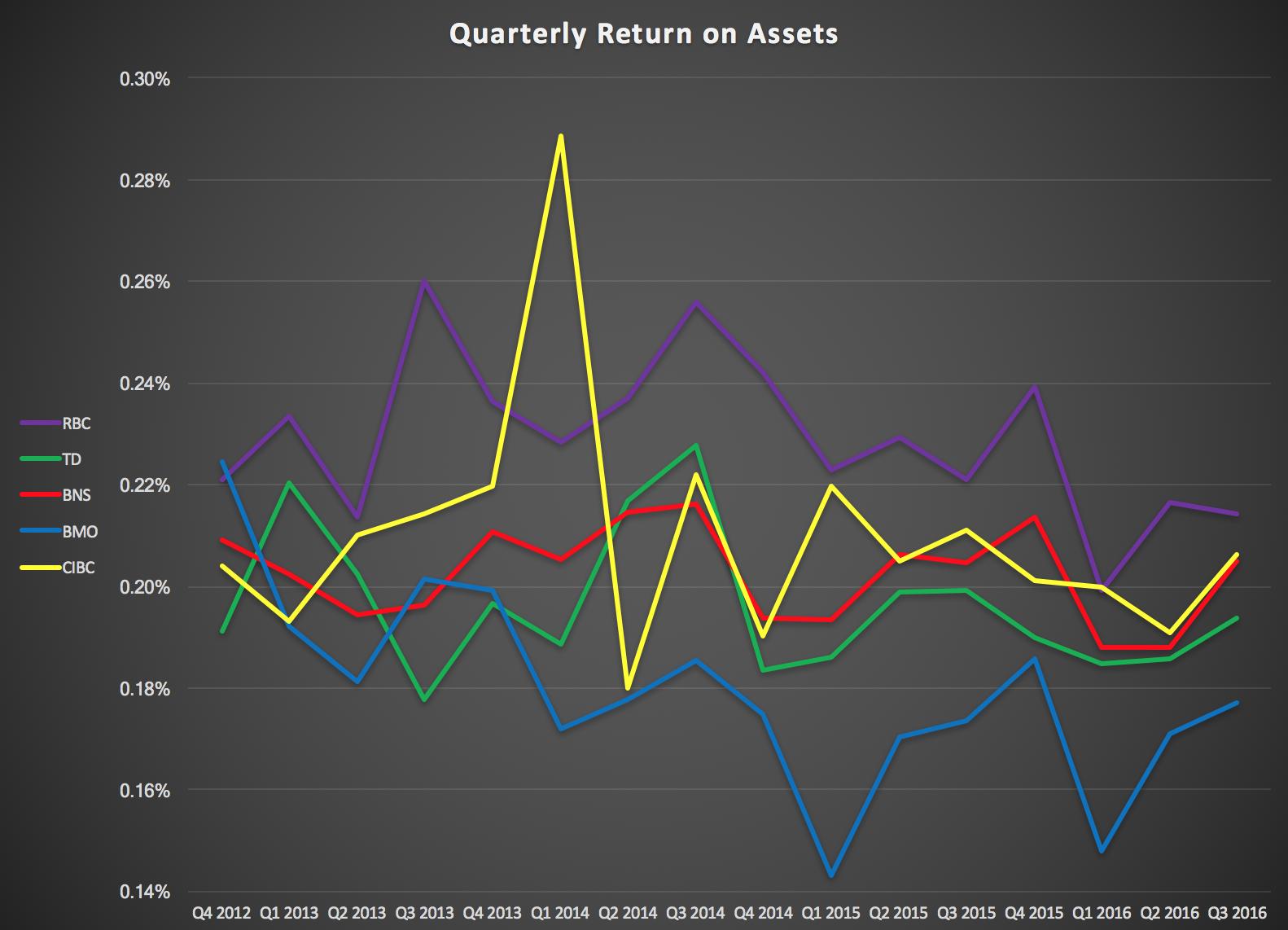 Quantitative Comparison: The 'Big Five' Canadian Banks - Part I