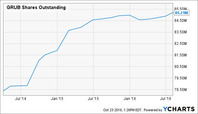 GRUB Shares Outstanding Chart