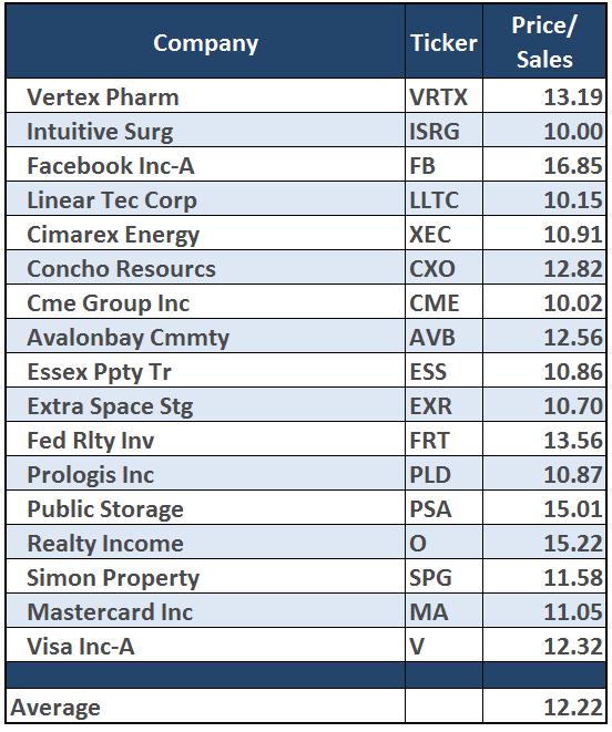 stocks-10x-ps-102116