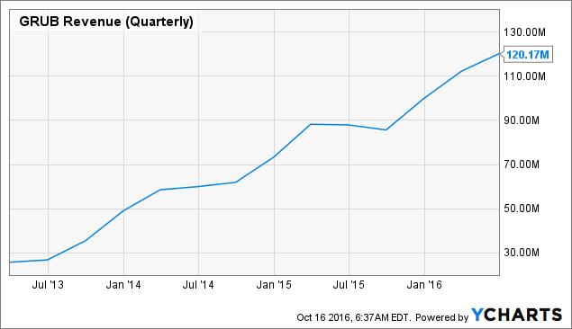 GRUB Revenue (Quarterly) Chart