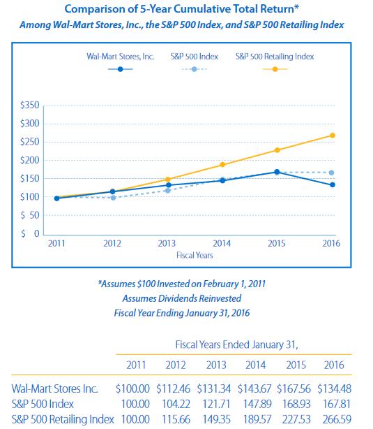 walmart annual report 2012