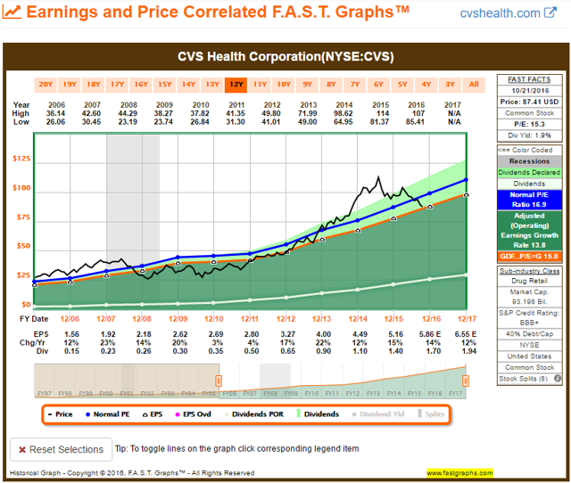 CVS FAST Graph