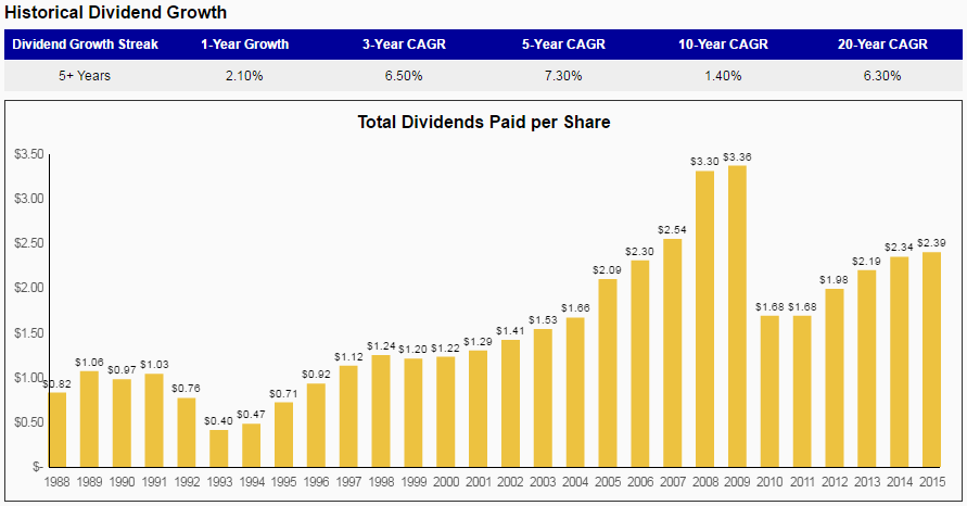 British Petroleum A High Yielding Dividend Oil Stock To Avoid Bp