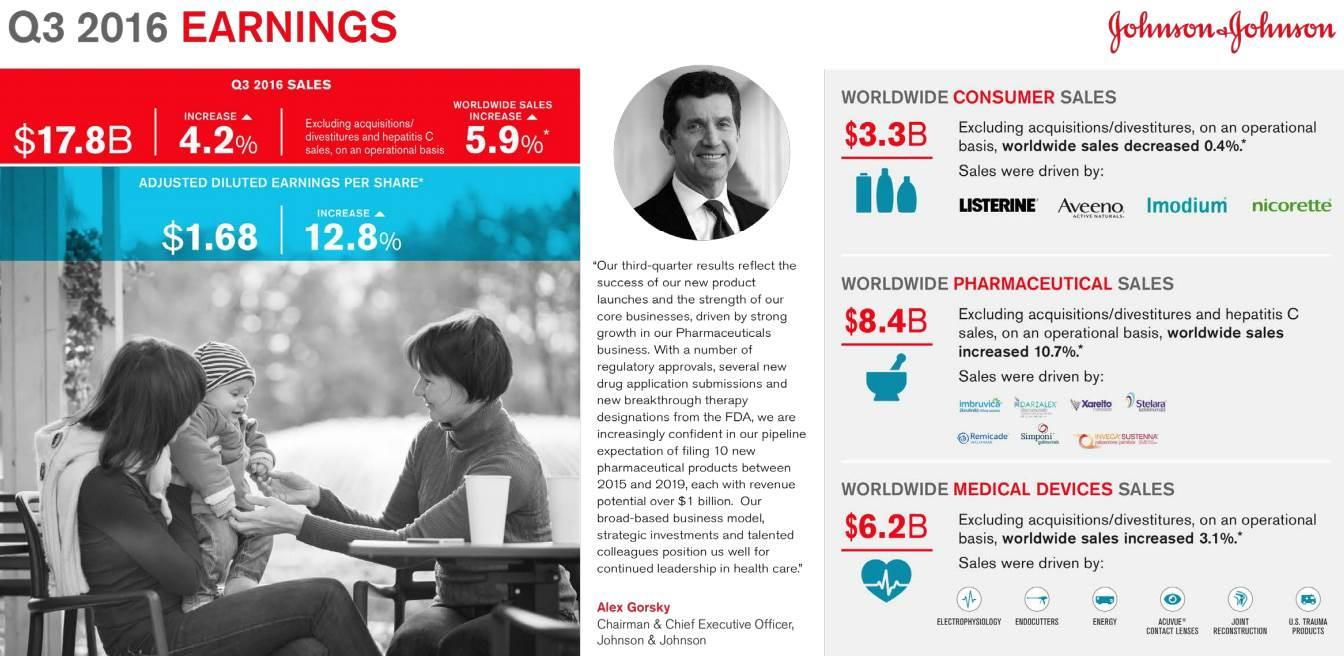 johnson and johnson executive summary Johnson & johnson is an american multinational medical devices, pharmaceutical and consumer packaged goods manufacturing company founded in 1886 its common stock is a component of the dow jones industrial average and the company is listed among the fortune 500.