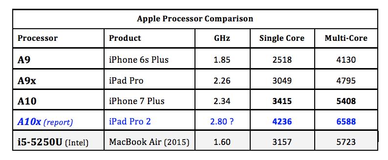 A10X-Based Macs: A Technology Analysis - Apple Inc  (NASDAQ