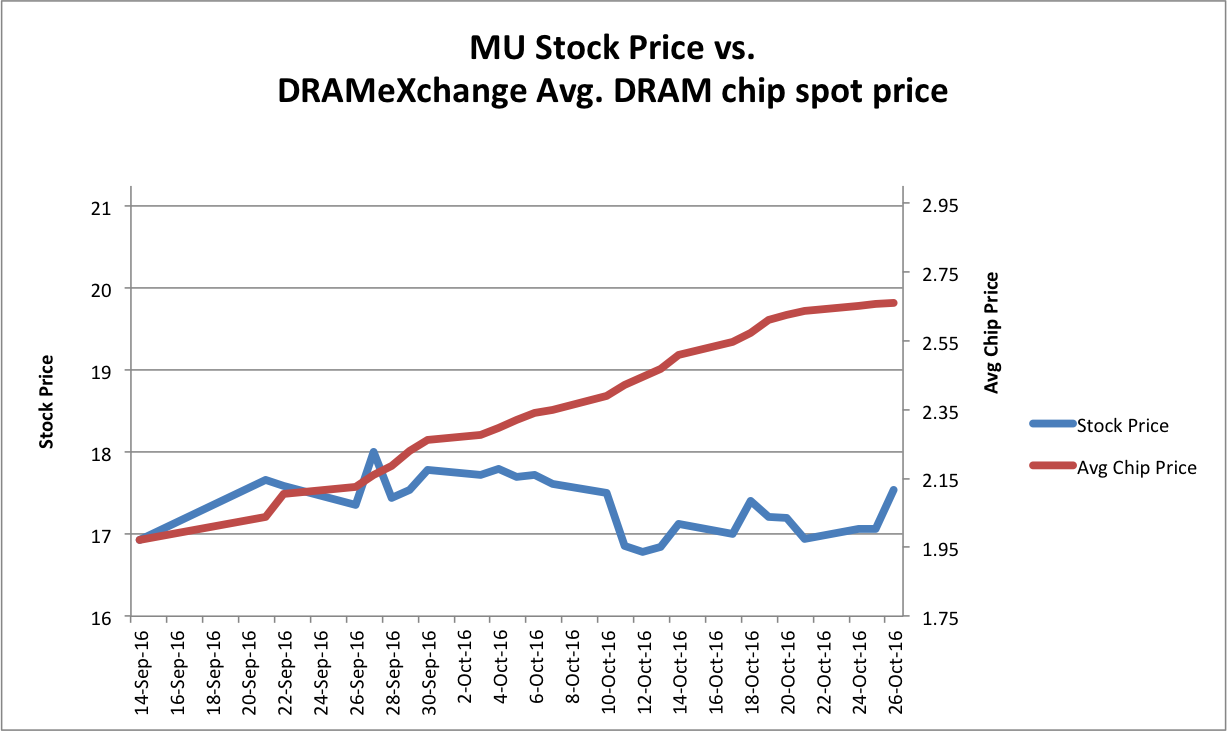 First Here Is My Little Chart On The Closing Stock Price Vs Dramexchange Average Of All Dram Chips It Reports Nightly